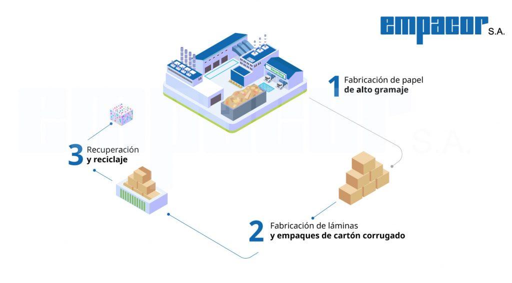 Sostenibilidad ambiental empacor